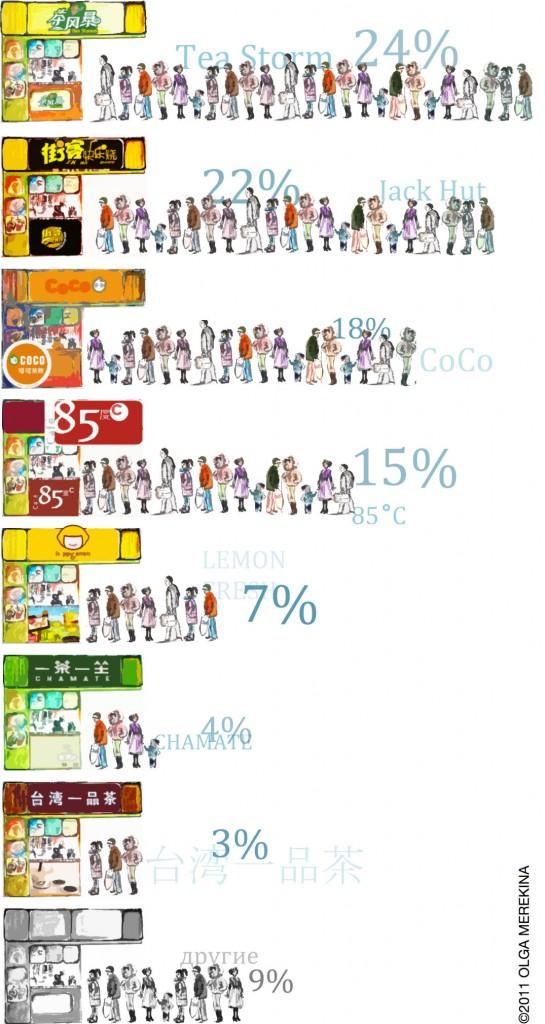 Самый популярный молочный чай в Шанхае / menina_statistic