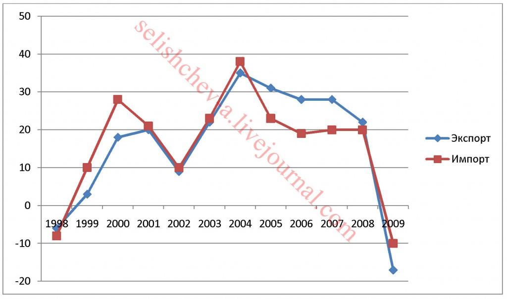 Рисунок 1. Динамика темпов прироста экспорта и импорта Китая