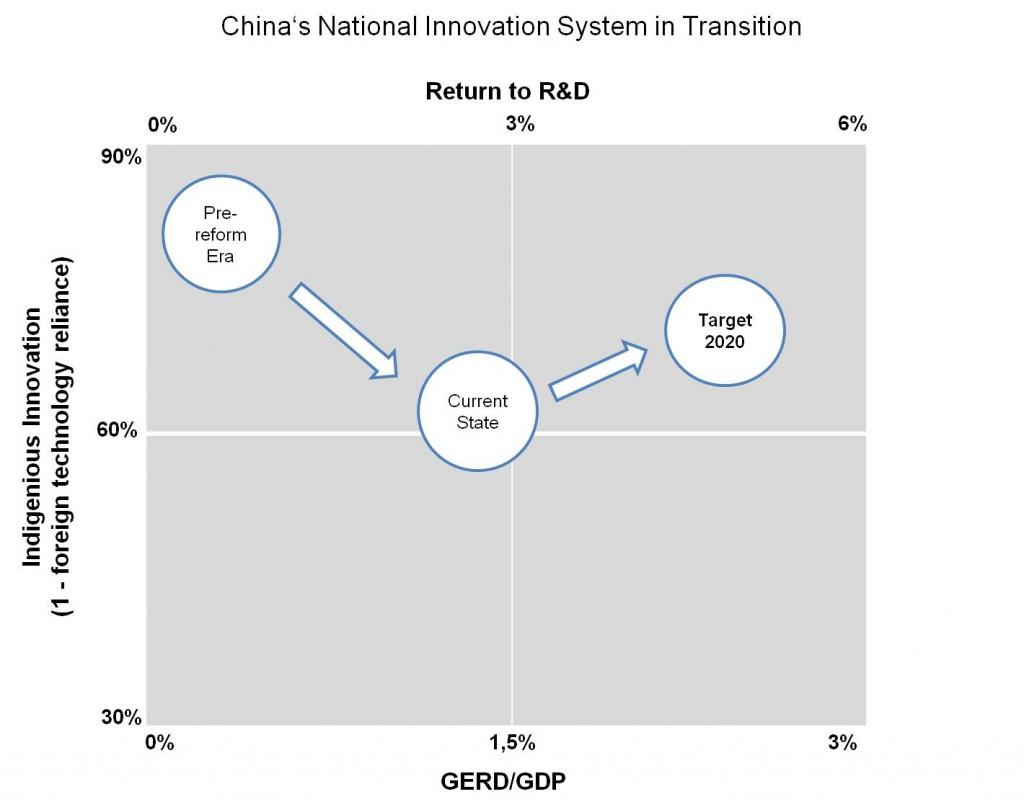Национальная Инновационная Системя КНР переходного периода