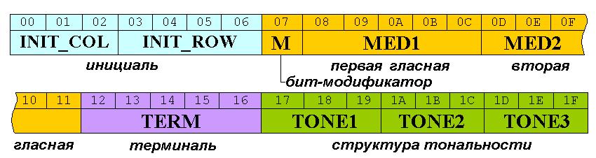 К вопросу об унифицированном пространственно-фонетическом кодировании диалектных произношений китайских иероглифов.