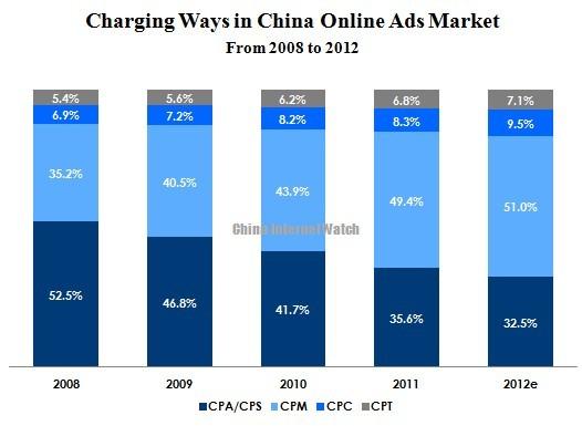 Как оплачивается интернет-реклама в Китае?