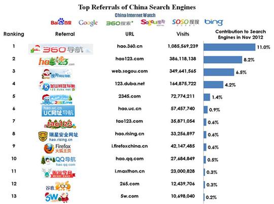 Главные рефералы китайских поисковиков (источник трафика) - Магазета