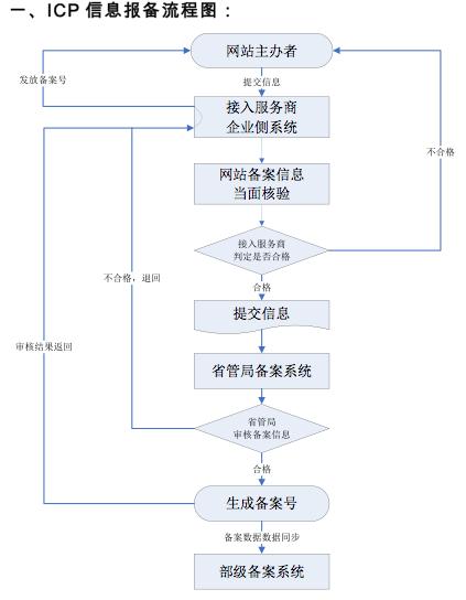 Краткая инструкция получения ICP лицензии