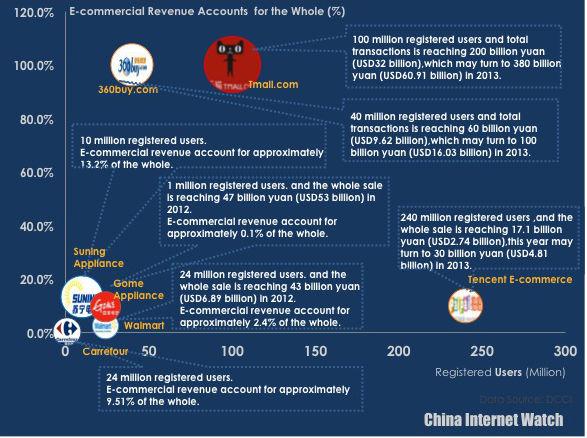 Свежая статистика и рейтинг 7 главных интернет-магазинов розничной торговли в Китае