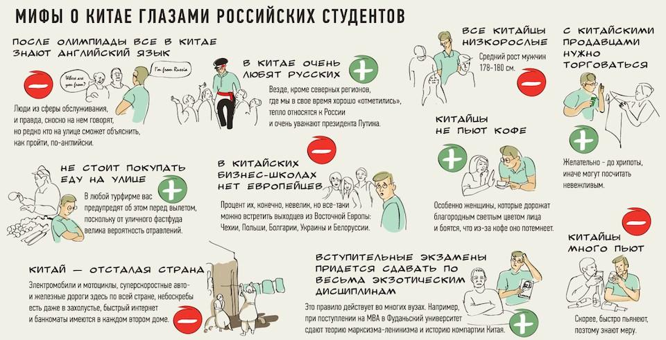 Мифы о Китае глазами российских студентов