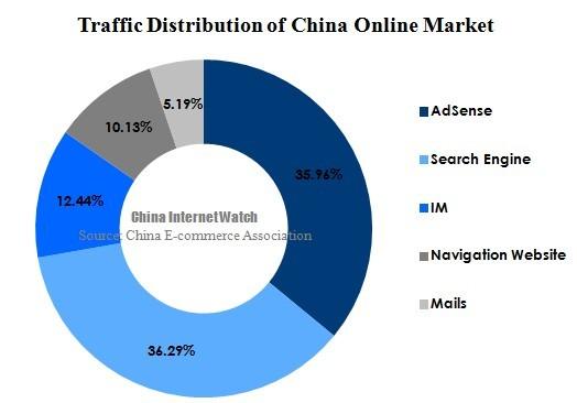 Рынок китайской онлайн-рекламы: обзор и перспективы