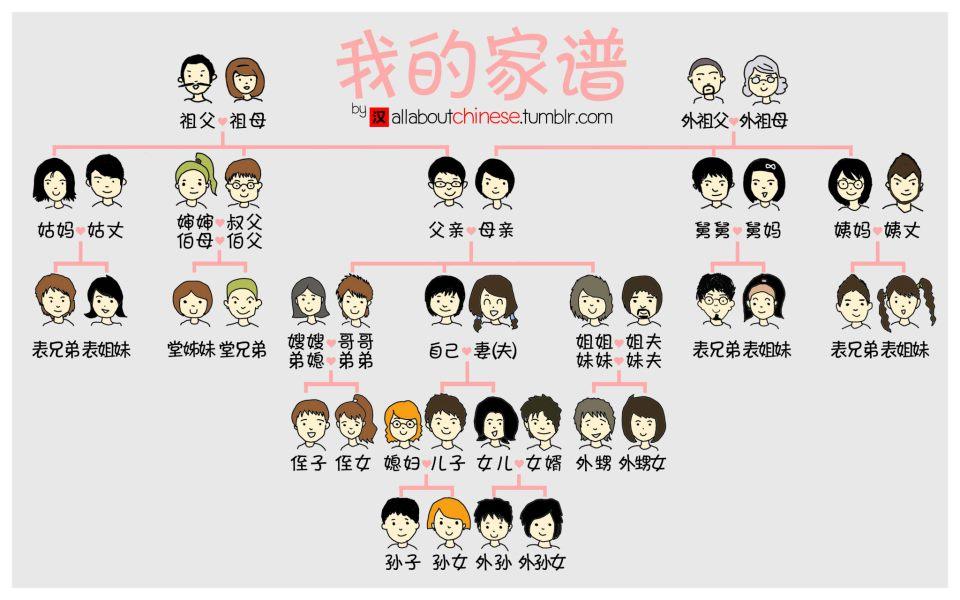 Семейное древо и название родственников на китайском языке