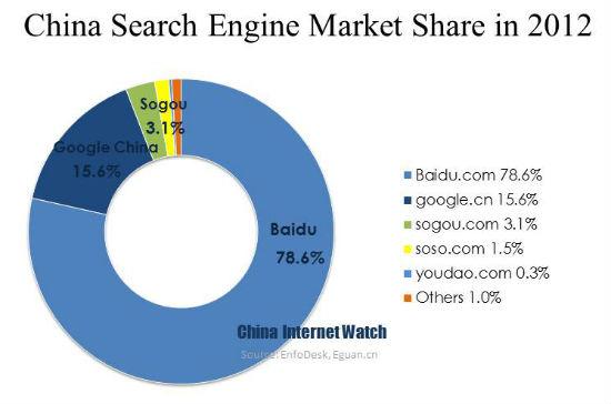 Инфографика: доли поисковиков на китайском интернет-рынке 2012