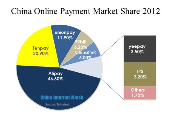 Инфографика: платежные системы и рекламные платформы в Китае