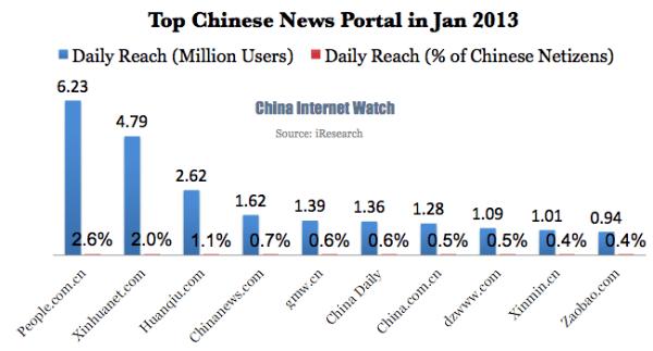 Топ китайских новостных сайтов по посещаемости на январь 2013
