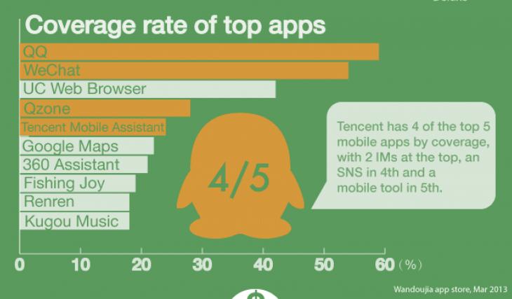 Рынок приложений Android в Китае: лидирует Tencent с 4 приложениями из топ-10