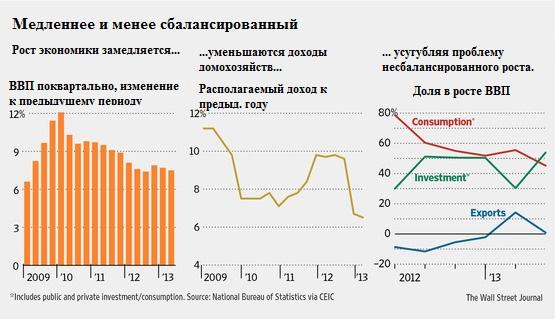 Годы Великого перехода: неизбежное и закономерное снижение темпов роста Китая
