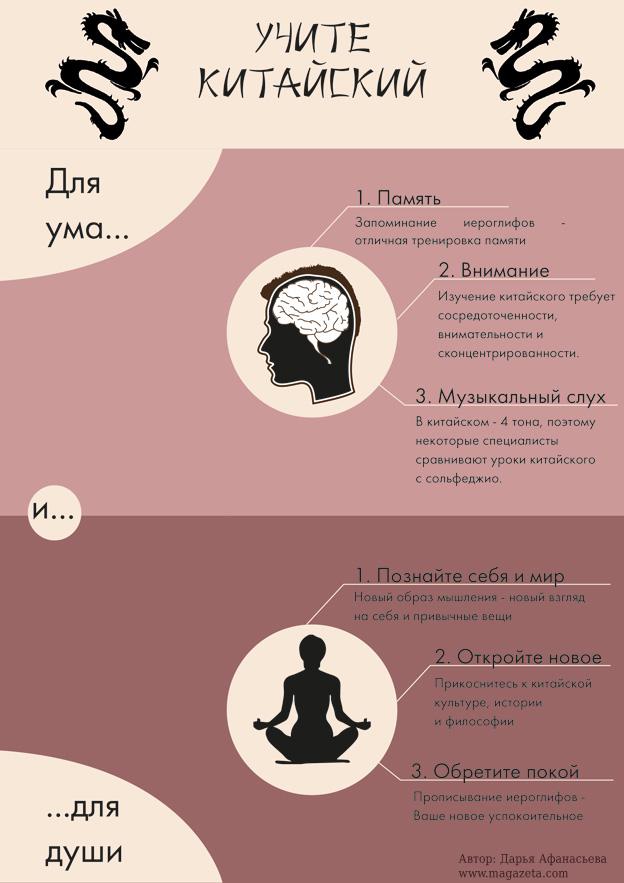 Инфографика: Для чего учить китайский язык?
