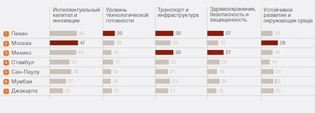 18:01 06.12 Пекин занял первое место в рейтинге городов развивающих стран