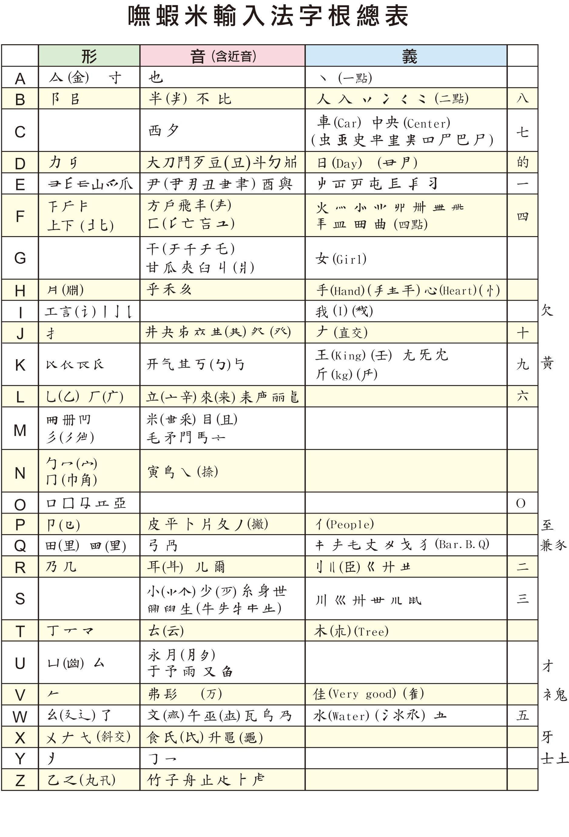 Boshiamy IME - таблица расстановки графем