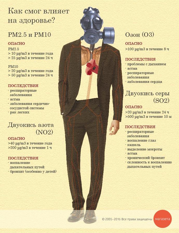 air_pollution_health_info