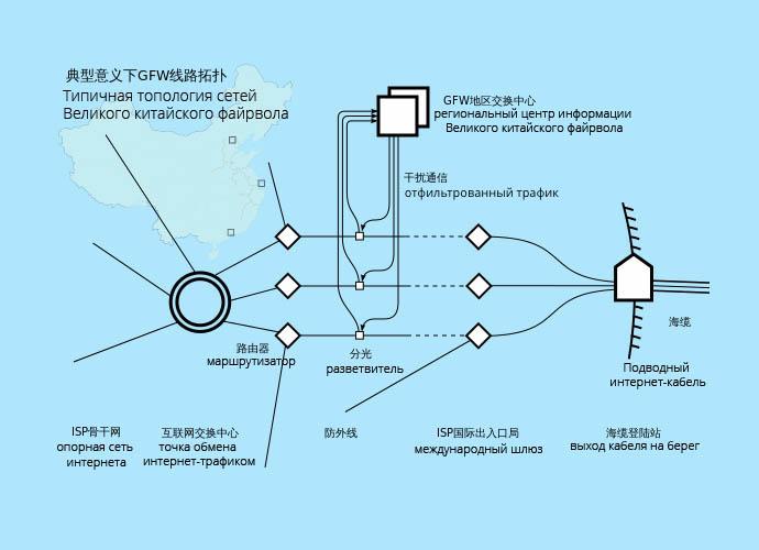 Типичная топология сетей Великого китайского файрвола
