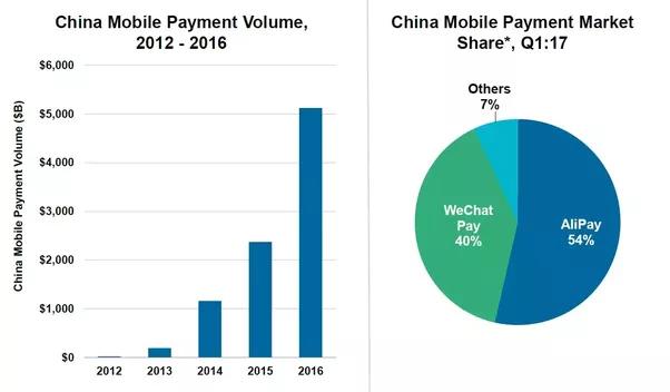 Мобильные платежи в Китае 2017