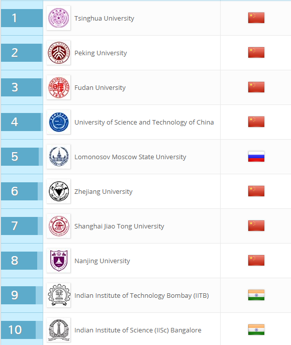 BRICS_universities_ishchenko_2