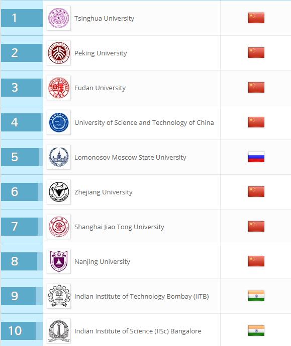 BRICS_universities_ishchenko_2