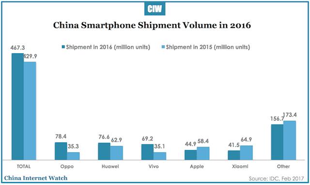Продажи смартфонов в Китае в 2016 году