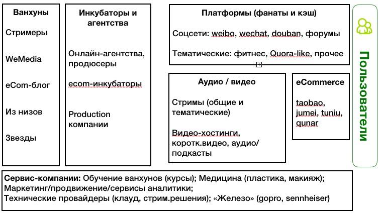 Экосистема ванхунов в Китае (по-русский)