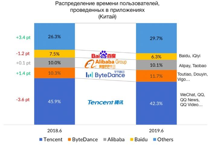 Время проведенное пользователями в мобильных приложениях (Китай)