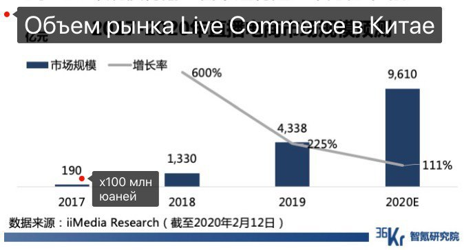Объем рынка live commerce в Китае 2020